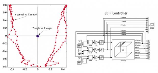 3Dcrane_chart