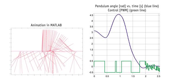 Pendulum chart